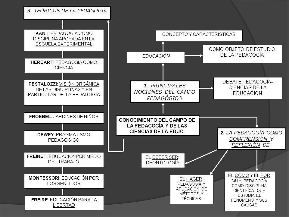 CONOCIMIENTO DEL CAMPO DE LA PEDAGOGÍA Y DE LAS CIENCIAS DE LA EDUC.