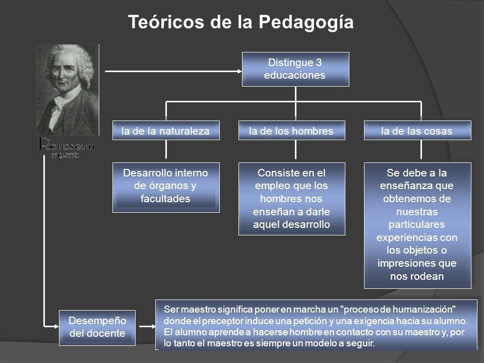 Teóricos de la Pedagogía