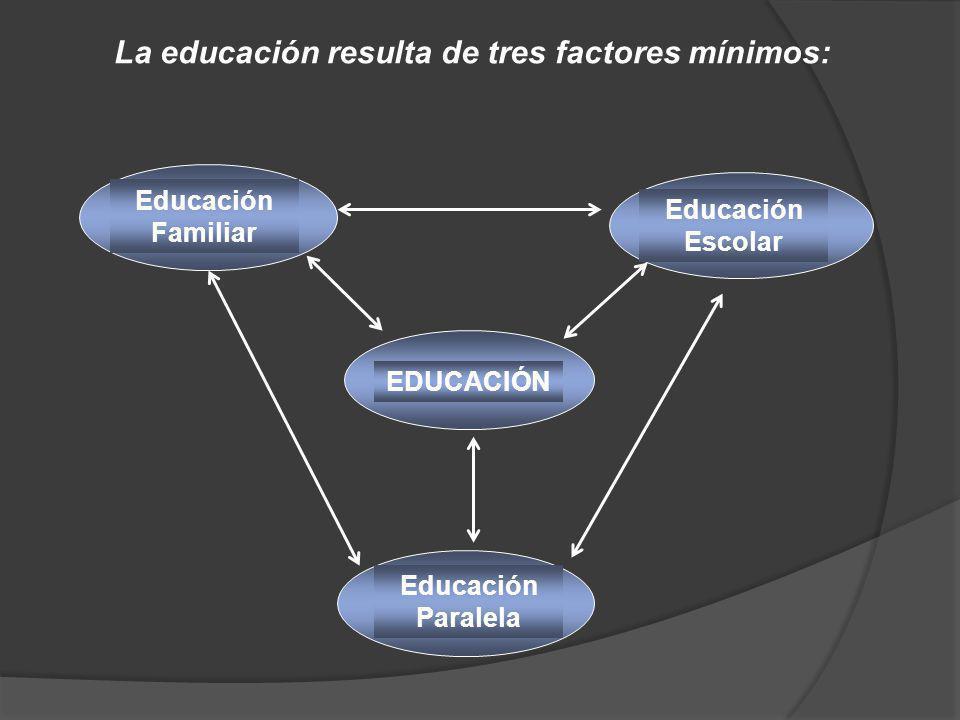 La educación resulta de tres factores mínimos: