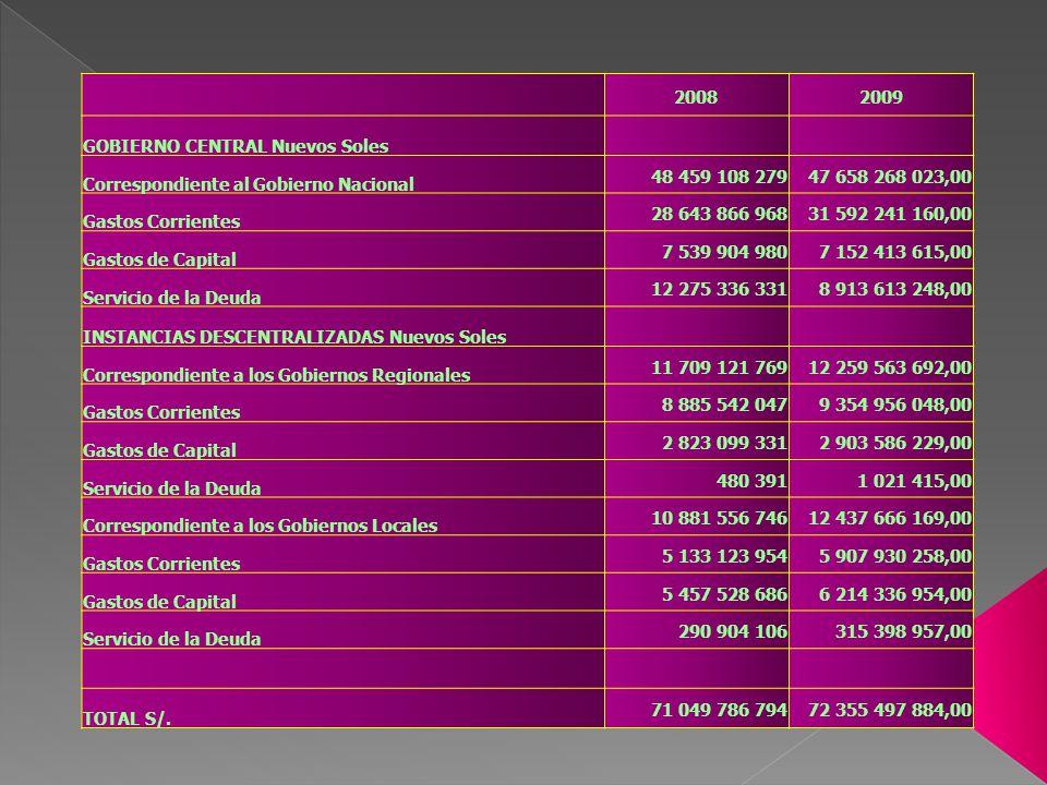 2008 2009. GOBIERNO CENTRAL Nuevos Soles. Correspondiente al Gobierno Nacional. 48 459 108 279. 47 658 268 023,00.
