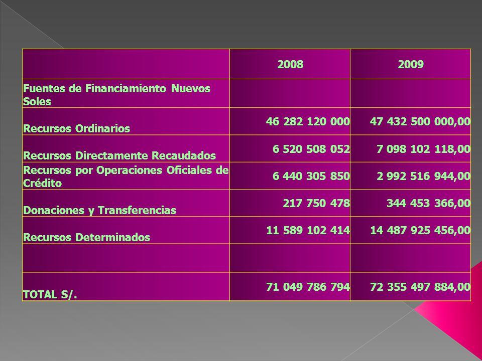 2008 2009. Fuentes de Financiamiento Nuevos Soles. Recursos Ordinarios. 46 282 120 000. 47 432 500 000,00.