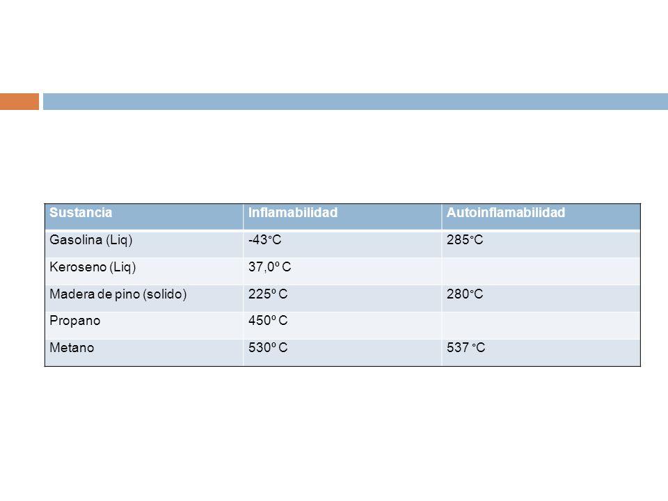Sustancia Inflamabilidad. Autoinflamabilidad. Gasolina (Liq) -43°C. 285°C. Keroseno (Liq) 37,0º C.