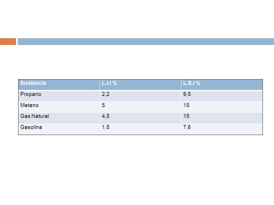 Sustancia L.I.I % L.S.I % Propano 2,2 9,5 Metano 5 15 Gas Natural 4,5 Gasolina 1,5 7,6