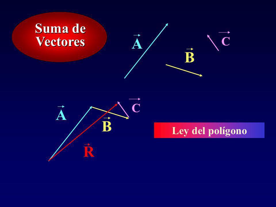 Suma de Vectores A C B C R A B Ley del polígono