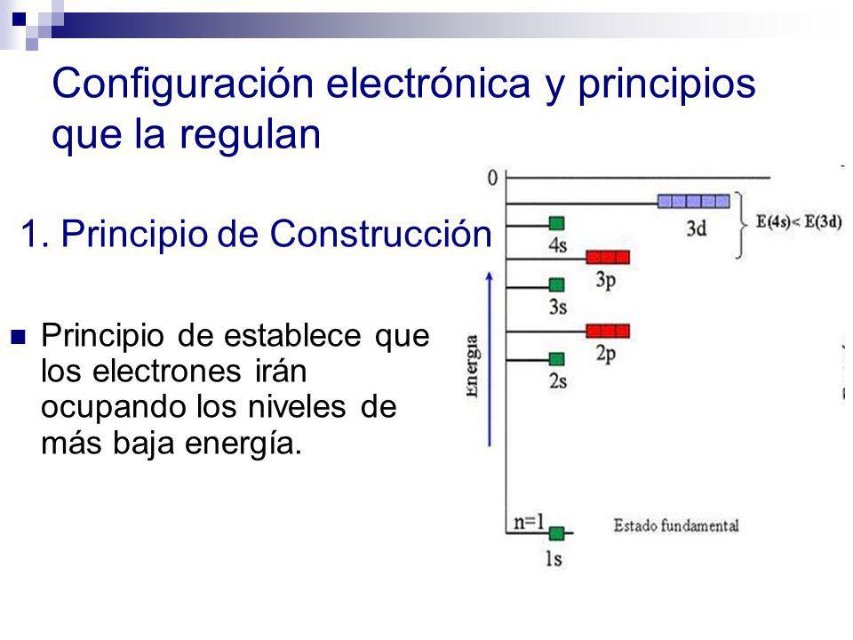Configuración electrónica y principios que la regulan