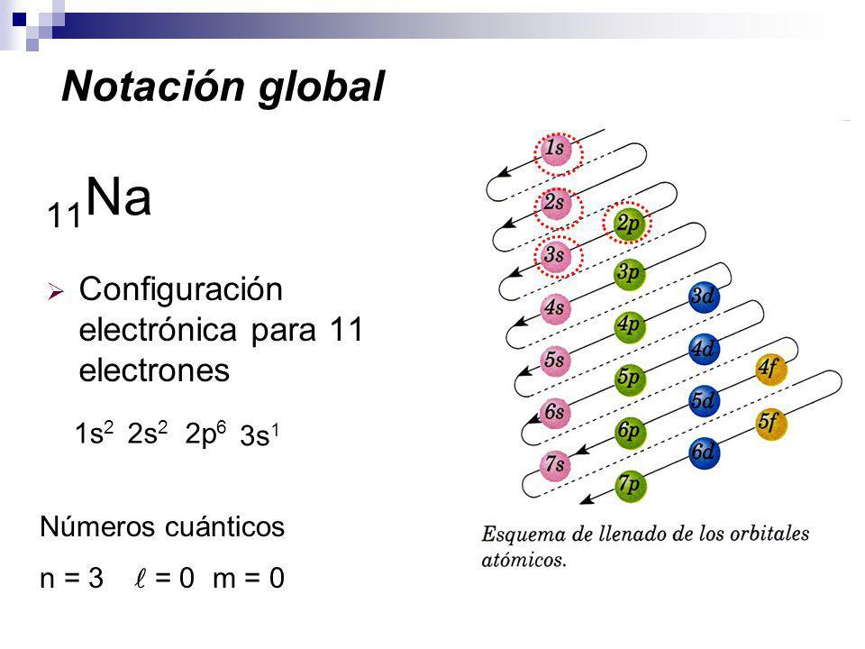 Notación global 11Na Configuración electrónica para 11 electrones 1s2