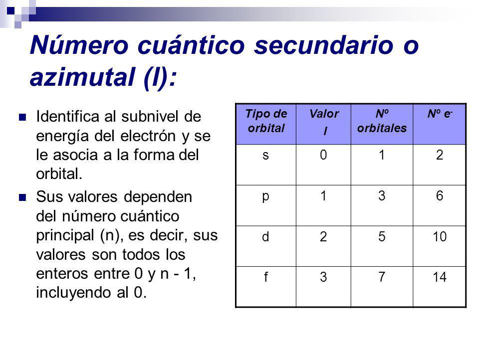 Número cuántico secundario o azimutal (l):