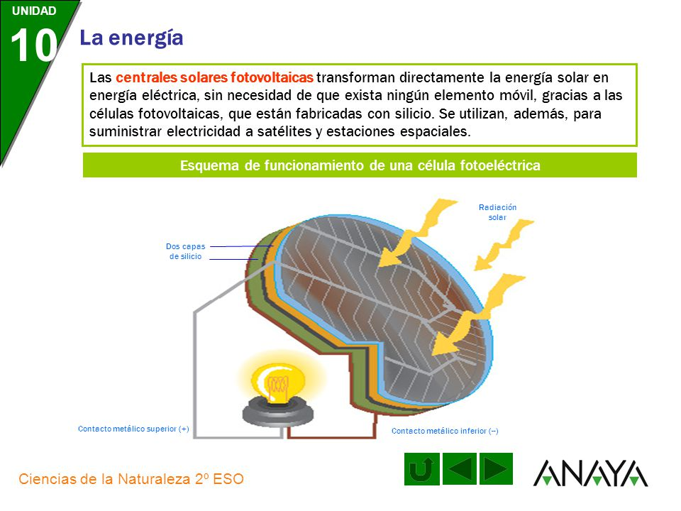 Esquema de funcionamiento de una célula fotoeléctrica