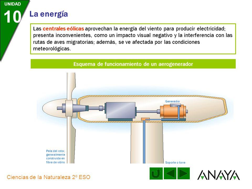 Esquema de funcionamiento de un aerogenerador