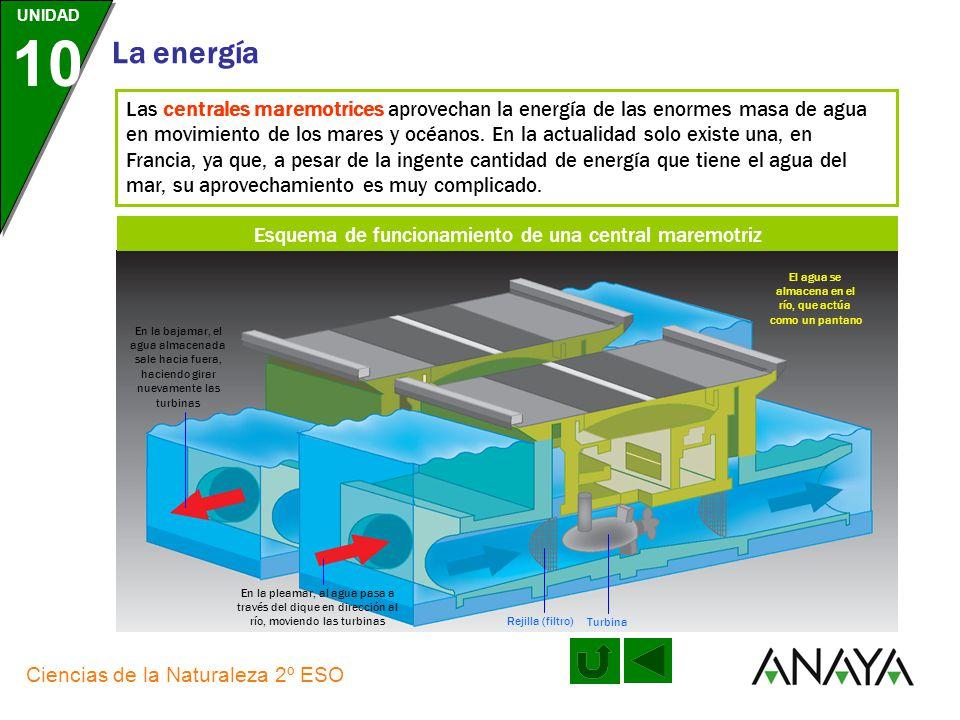 Esquema de funcionamiento de una central maremotriz