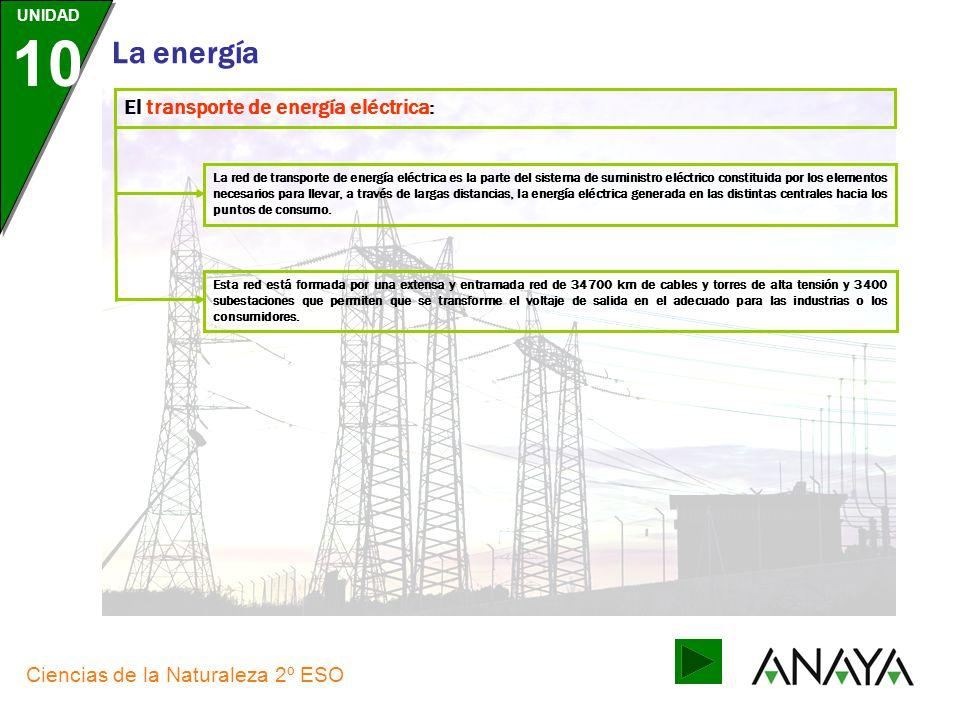 El transporte de energía eléctrica: