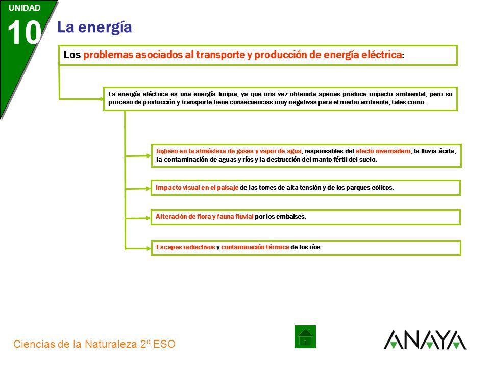 Los problemas asociados al transporte y producción de energía eléctrica: