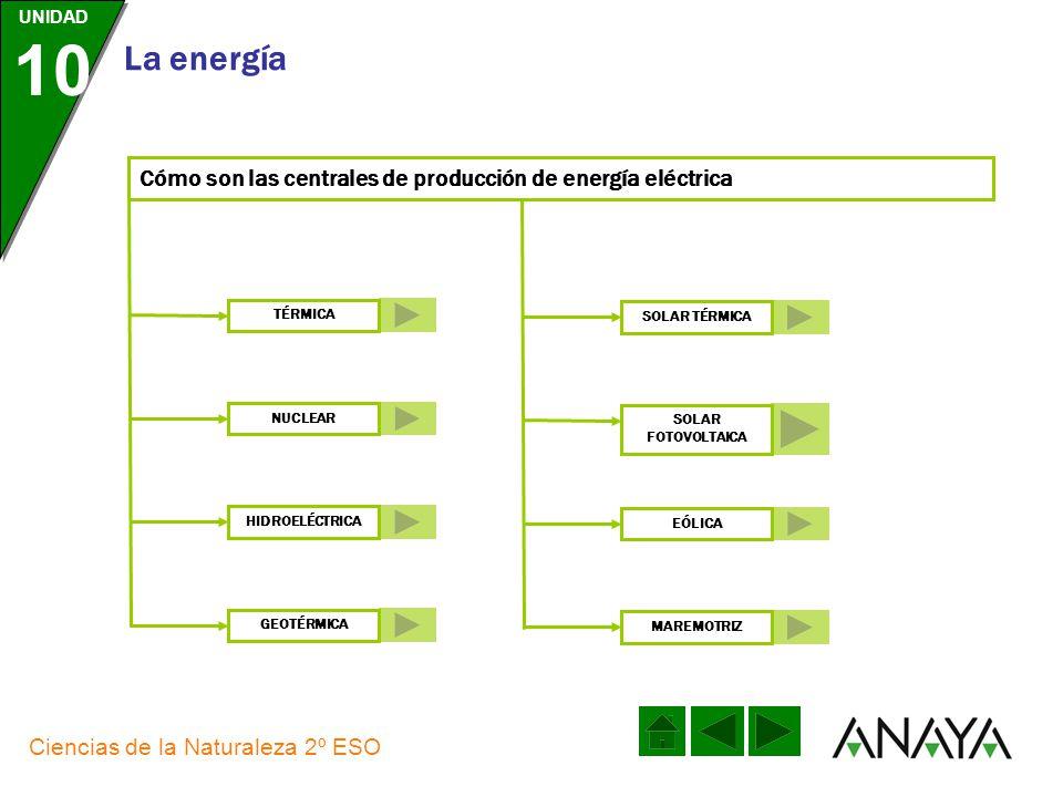 Cómo son las centrales de producción de energía eléctrica