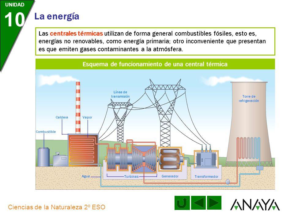 Esquema de funcionamiento de una central térmica
