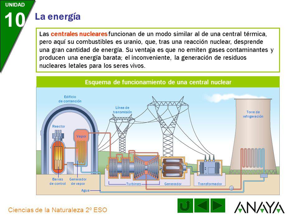 Esquema de funcionamiento de una central nuclear