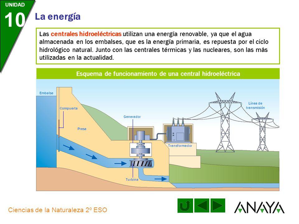 Esquema de funcionamiento de una central hidroeléctrica