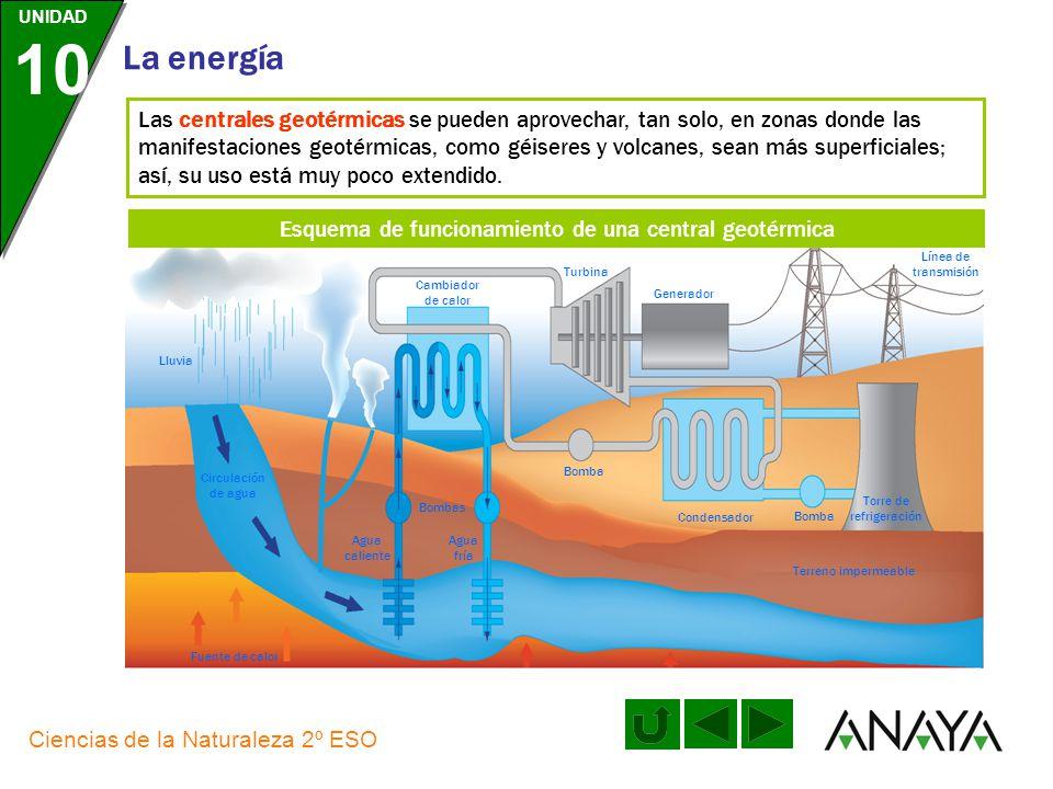 Esquema de funcionamiento de una central geotérmica