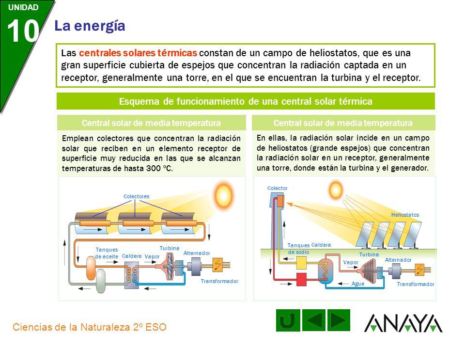 Esquema de funcionamiento de una central solar térmica