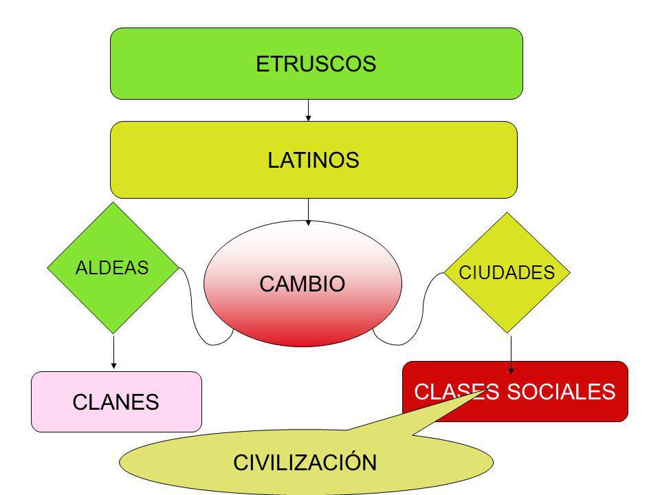ETRUSCOS LATINOS CAMBIO CLASES SOCIALES CLANES CIVILIZACIÓN ALDEAS