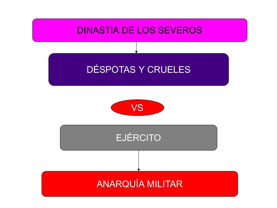 DINASTÍA DE LOS SEVEROS