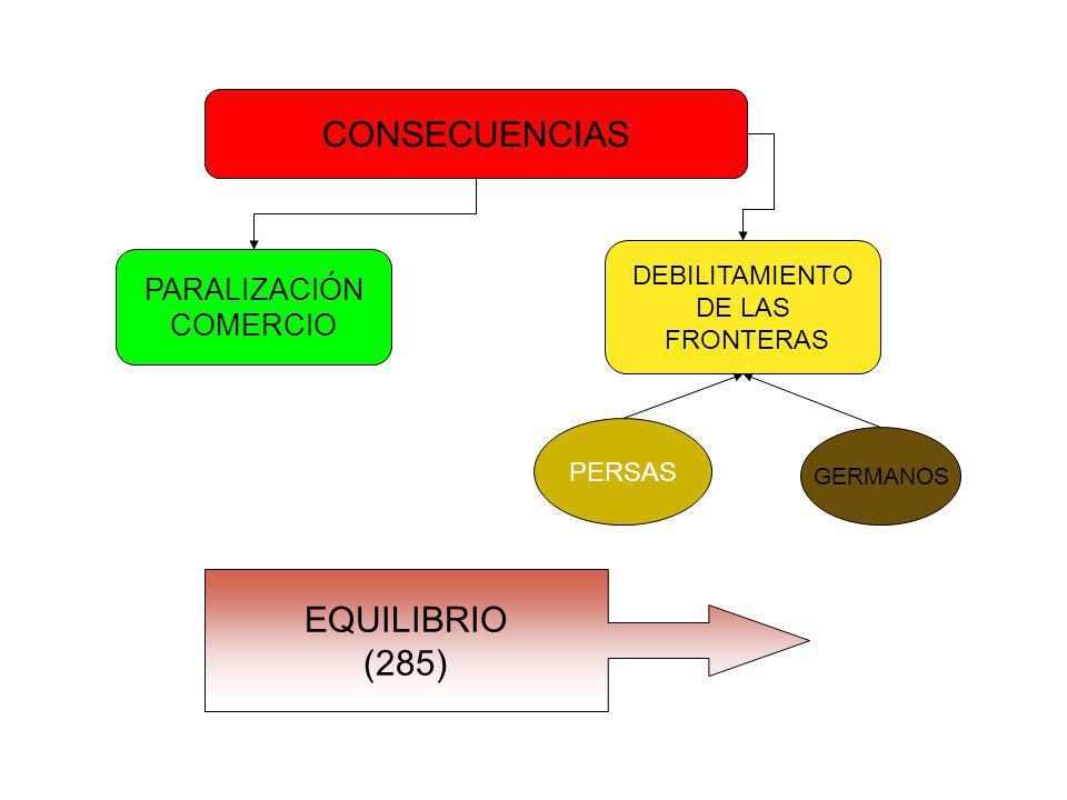 CONSECUENCIAS EQUILIBRIO (285) PARALIZACIÓN COMERCIO DEBILITAMIENTO