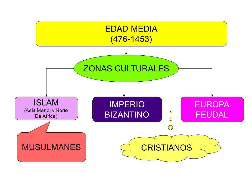 EDAD MEDIA (476-1453) ZONAS CULTURALES ISLAM IMPERIO BIZANTINO EUROPA