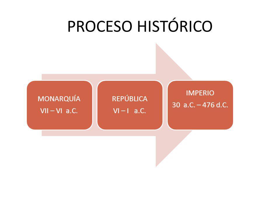 PROCESO HISTÓRICO MONARQUÍA VII – VI a.C. VI – I a.C. REPÚBLICA