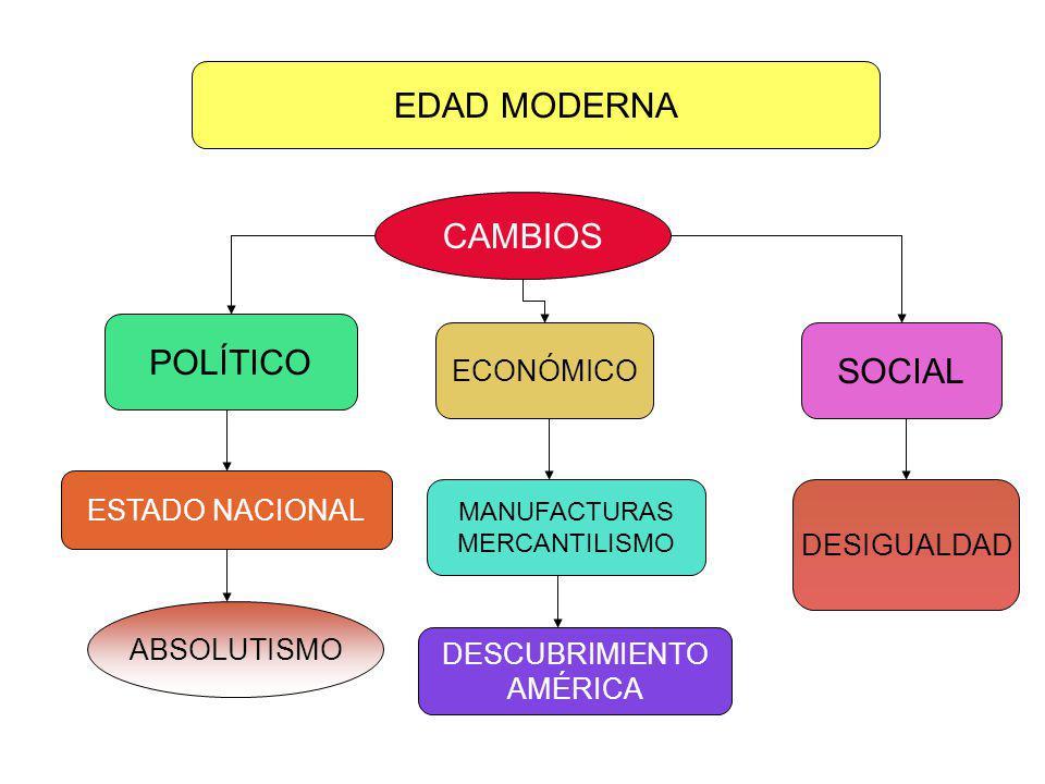 EDAD MODERNA CAMBIOS POLÍTICO SOCIAL ECONÓMICO ESTADO NACIONAL