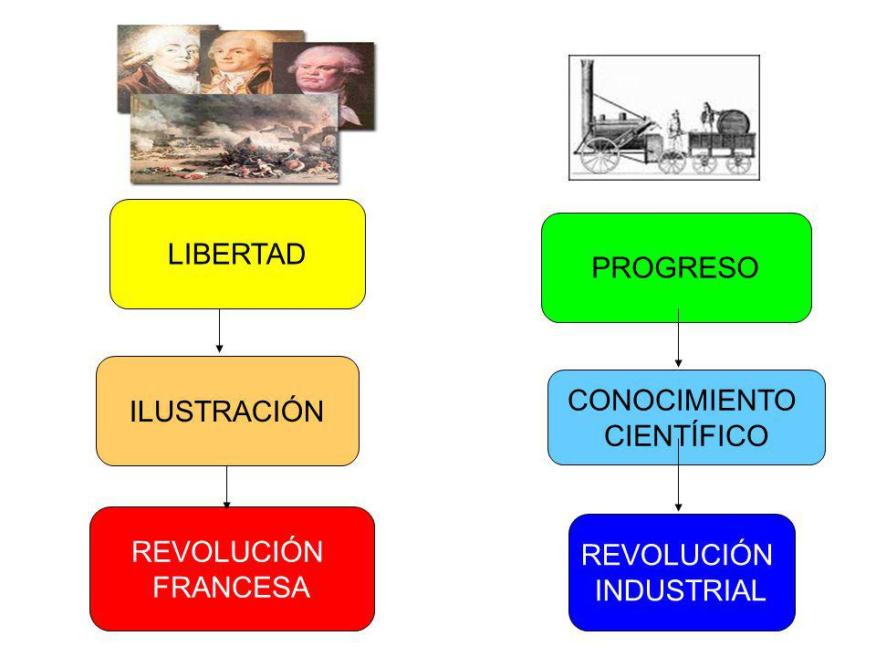 LIBERTAD PROGRESO ILUSTRACIÓN CONOCIMIENTO CIENTÍFICO REVOLUCIÓN FRANCESA REVOLUCIÓN INDUSTRIAL