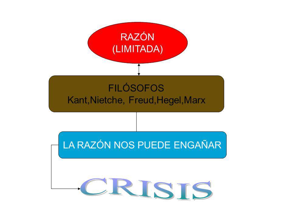 CRISIS RAZÓN (LIMITADA) FILÓSOFOS Kant,Nietche, Freud,Hegel,Marx