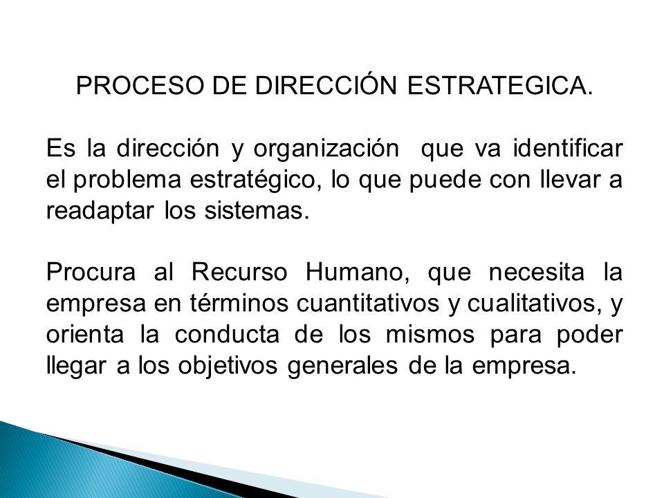 PROCESO DE DIRECCIÓN ESTRATEGICA.