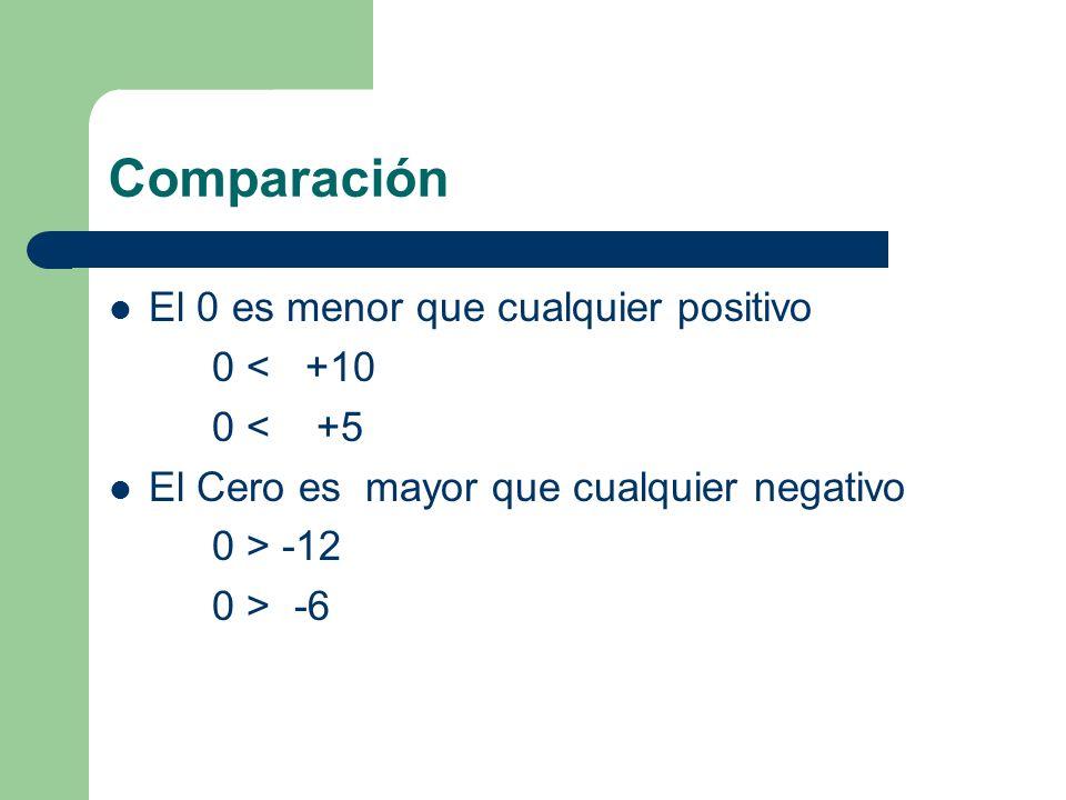Comparación El 0 es menor que cualquier positivo 0 < +10 0 < +5
