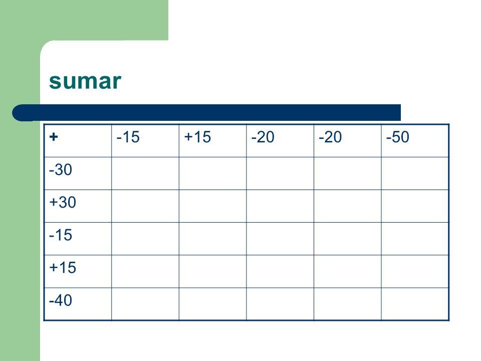 sumar + -15 +15 -20 -50 -30 +30 -40