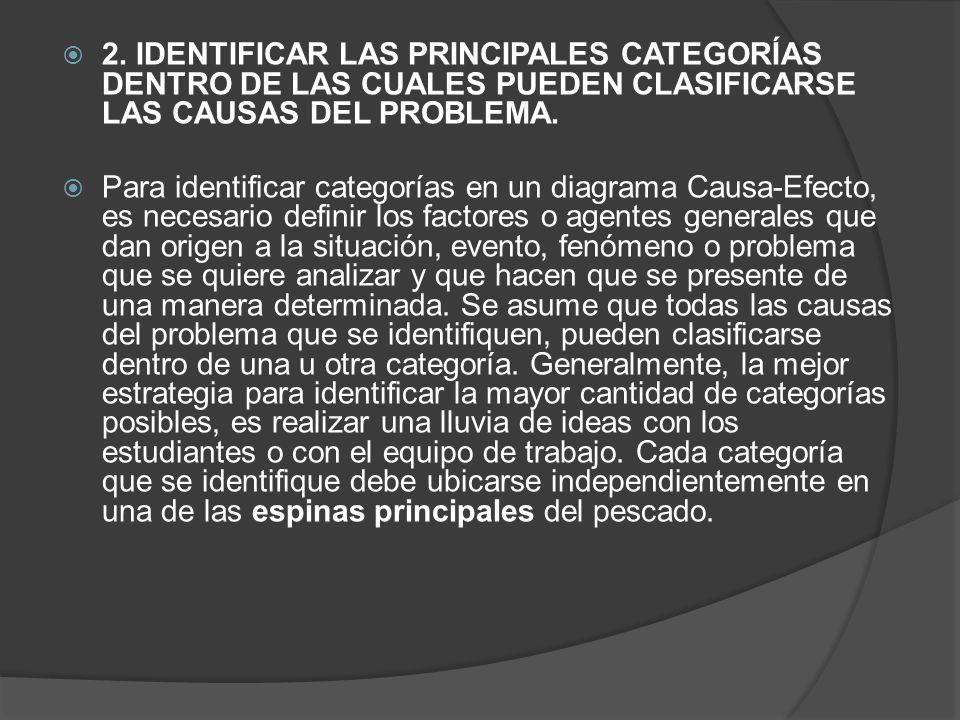 2. IDENTIFICAR LAS PRINCIPALES CATEGORÍAS DENTRO DE LAS CUALES PUEDEN CLASIFICARSE LAS CAUSAS DEL PROBLEMA.