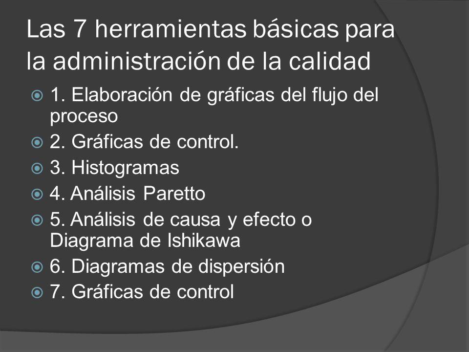 Las 7 herramientas básicas para la administración de la calidad