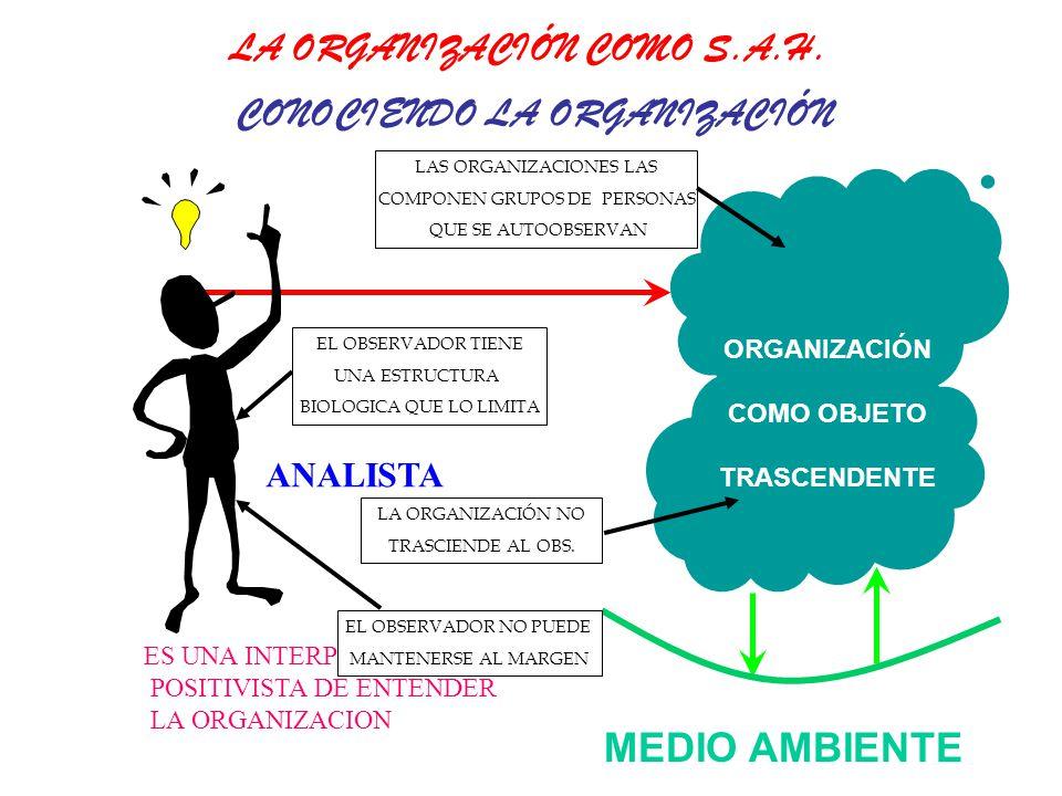 LA ORGANIZACIÓN COMO S.A.H. CONOCIENDO LA ORGANIZACIÓN