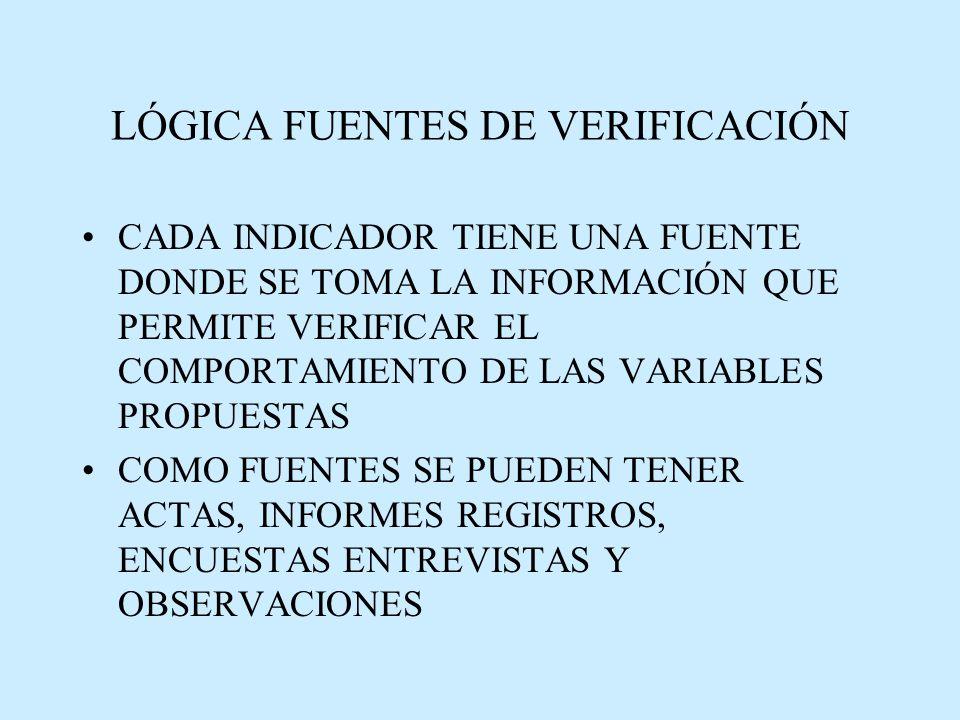 LÓGICA FUENTES DE VERIFICACIÓN