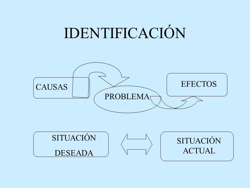 IDENTIFICACIÓN EFECTOS CAUSAS PROBLEMA SITUACIÓN SITUACIÓN ACTUAL