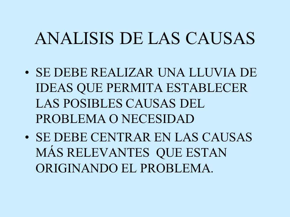 ANALISIS DE LAS CAUSAS SE DEBE REALIZAR UNA LLUVIA DE IDEAS QUE PERMITA ESTABLECER LAS POSIBLES CAUSAS DEL PROBLEMA O NECESIDAD.