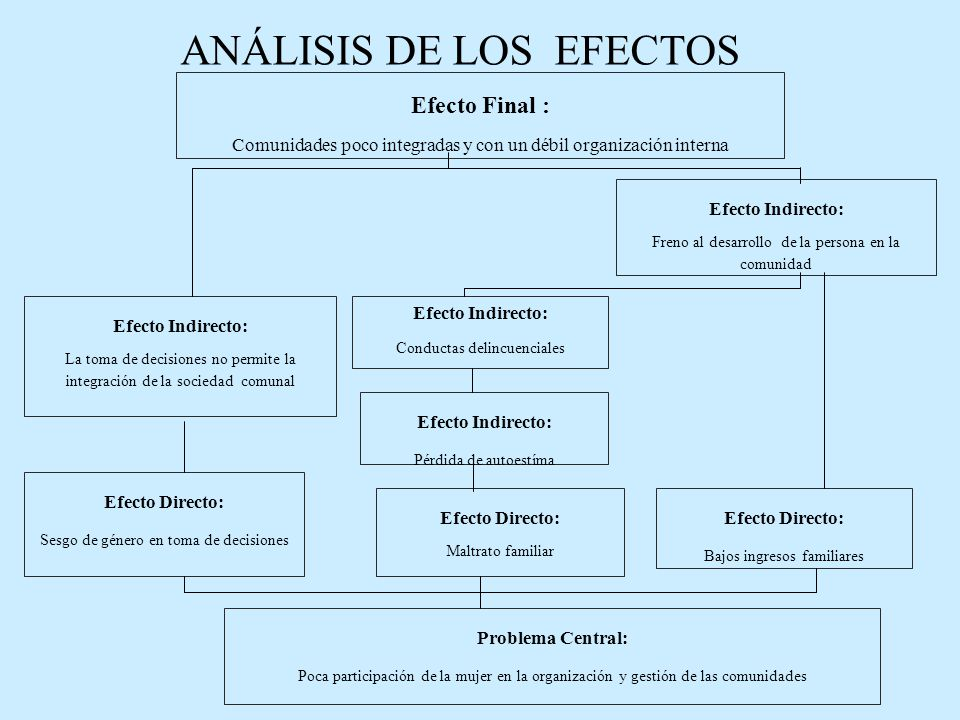 ANÁLISIS DE LOS EFECTOS