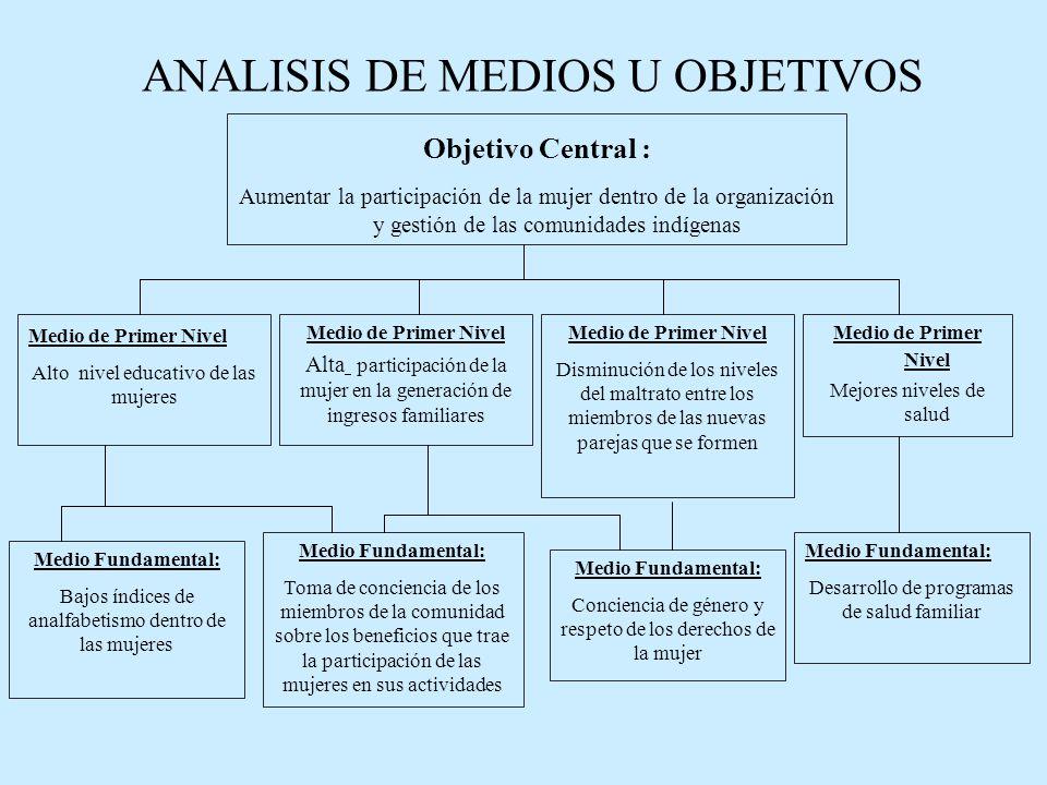 ANALISIS DE MEDIOS U OBJETIVOS