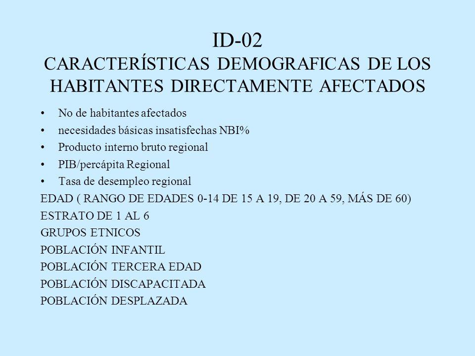 ID-02 CARACTERÍSTICAS DEMOGRAFICAS DE LOS HABITANTES DIRECTAMENTE AFECTADOS