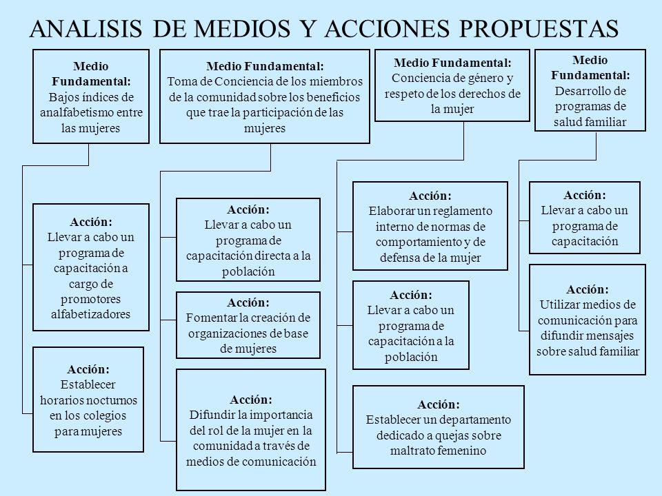 ANALISIS DE MEDIOS Y ACCIONES PROPUESTAS