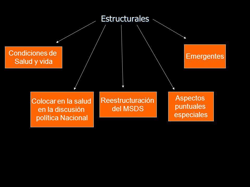 Estructurales Condiciones de Emergentes Salud y vida Aspectos