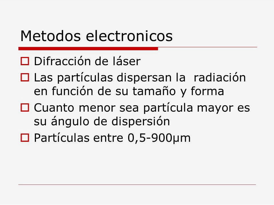 Metodos electronicos Difracción de láser