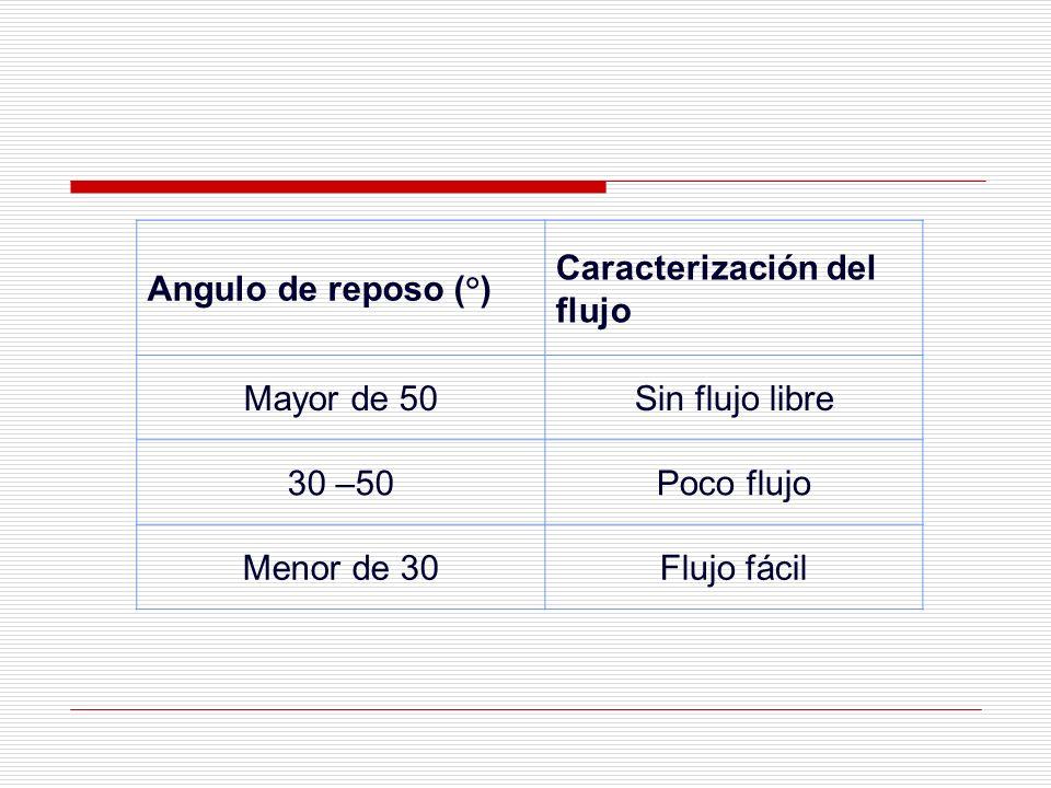 Angulo de reposo (°) Caracterización del flujo. Mayor de 50. Sin flujo libre. 30 –50. Poco flujo.