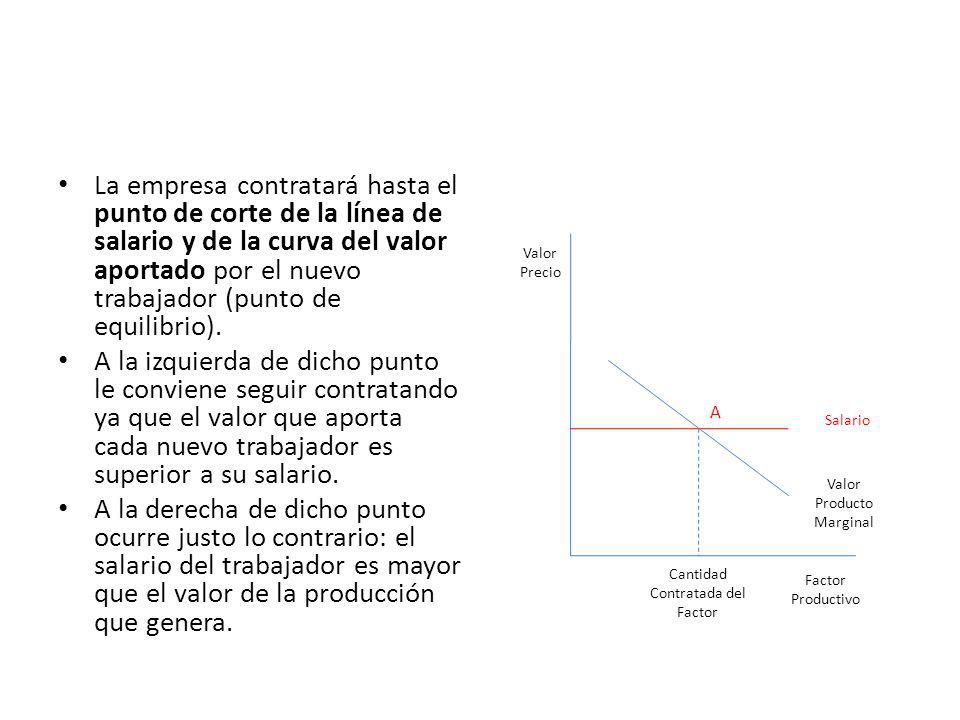La empresa contratará hasta el punto de corte de la línea de salario y de la curva del valor aportado por el nuevo trabajador (punto de equilibrio).