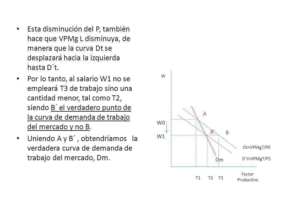Esta disminución del P, también hace que VPMg L disminuya, de manera que la curva Dt se desplazará hacia la izquierda hasta D´t.