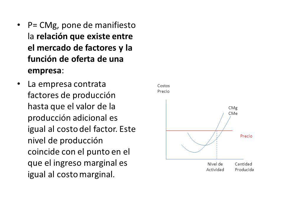 P= CMg, pone de manifiesto la relación que existe entre el mercado de factores y la función de oferta de una empresa: