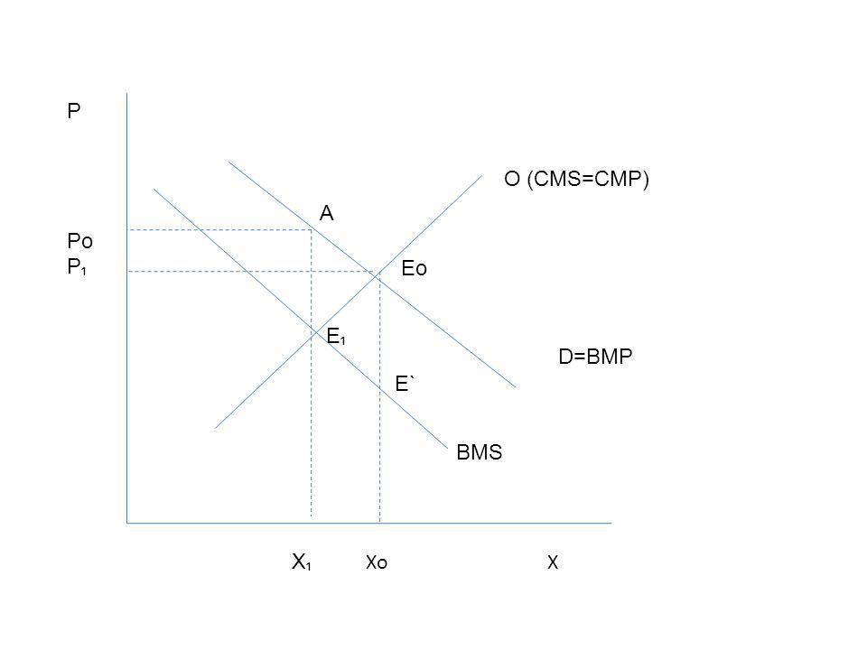 P Po P₁ O (CMS=CMP) A Eo E₁ D=BMP E` BMS X₁ Xo X